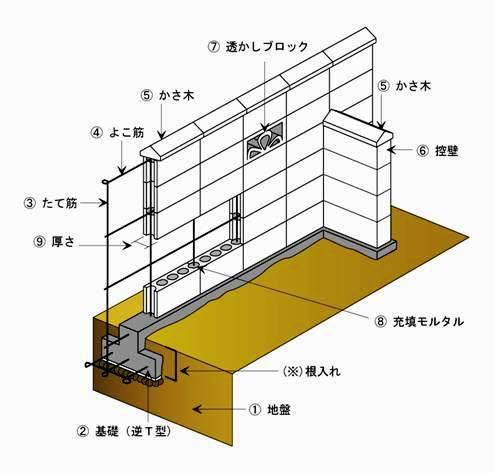 コンクリートブロック塀の構造の引用画像