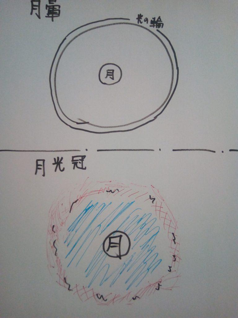 月暈と月光冠の違いのイラスト